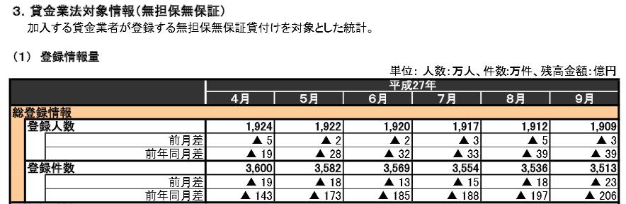 消費者金融利用者数2015