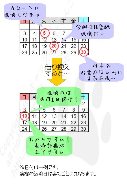 セレカ・借り換え汎用_日付